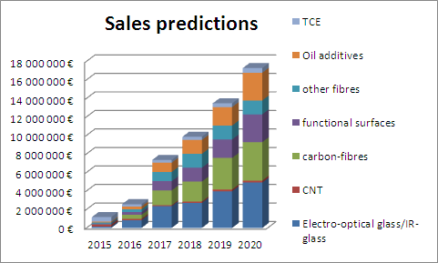 Figure 3. Sales predictions of the partner companies of the Nanotechnologies Competence Centre regarding the new products and services connected with the R&D activities of the Nanotechnologies Competence Centre in 2013