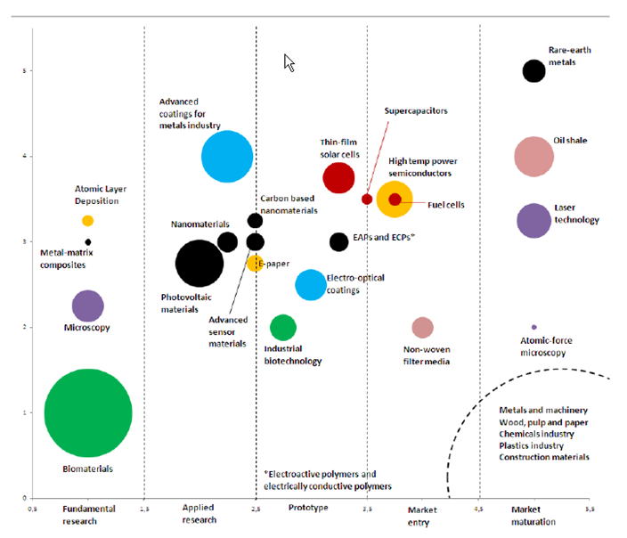 Figure 4. Level of development of new materials technologies in Estonia (see table in Annex 3)